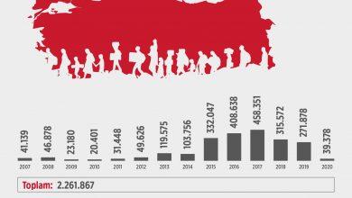 Photo of Kaçak Göçmen Yakalamaları 2007-2020 Yıllık