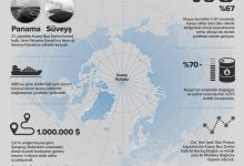 Photo of Geleceğin Ortadoğu'su: Arktik