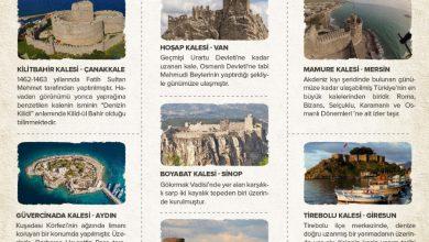 Photo of Türkiye'nin En Görkemli  Kaleleri