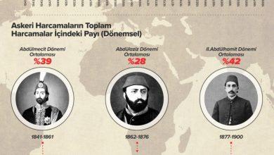 Photo of 19. Yüzyılda Osmanlı İmparatorluğu'nun Askeri Harcamaları